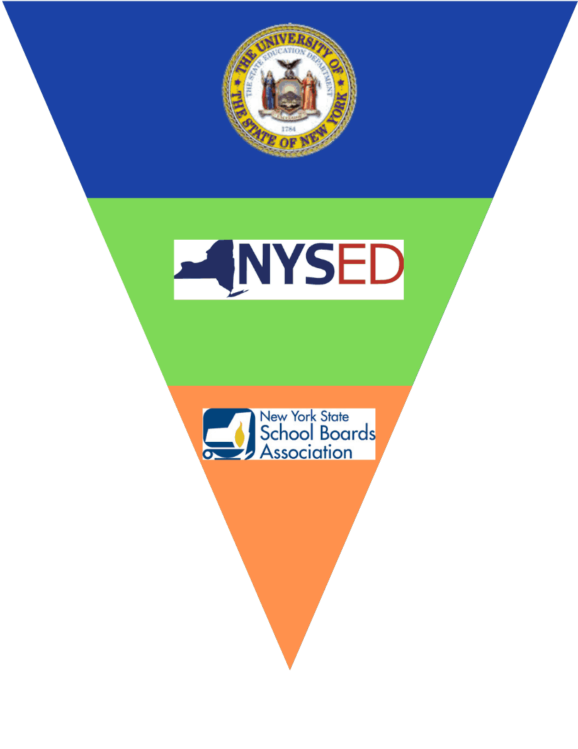 triangle of NYS education system